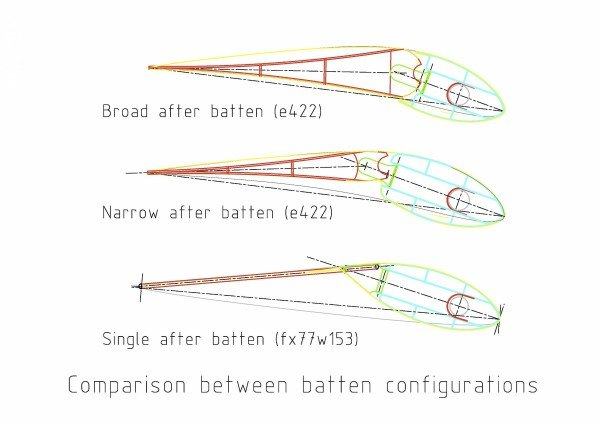 Comparison between batten configurations