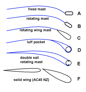 Different mast shapes